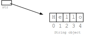 Java String Length